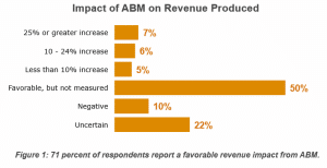 ABM-HighPerformance