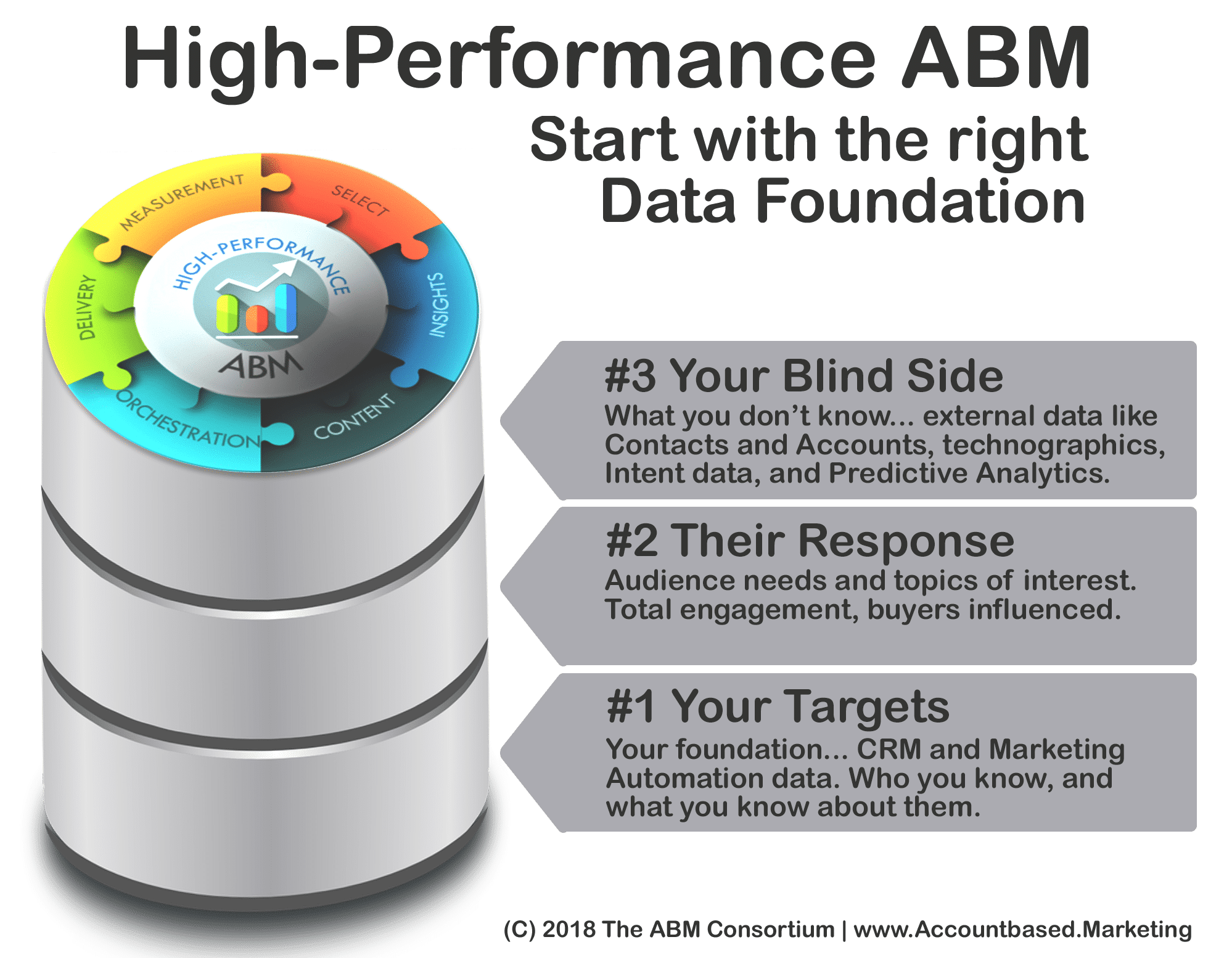 <h2>ABM Data</h2>